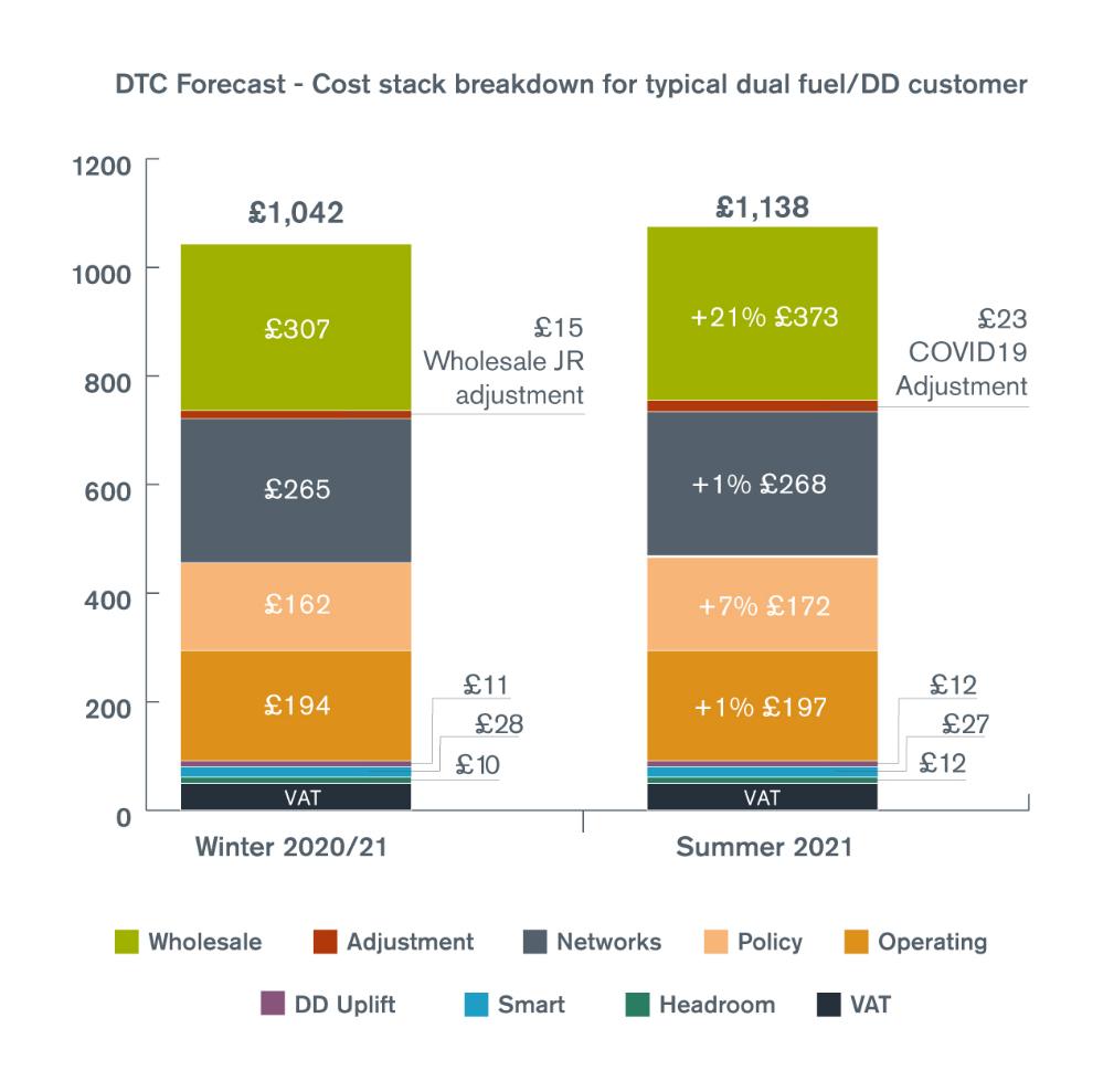Breakdown of cap chart