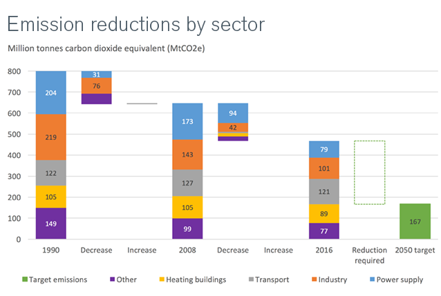 Chart of emission reductions by sector