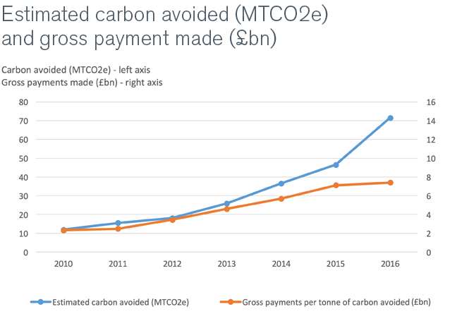 Chart of estimated carbon avoided