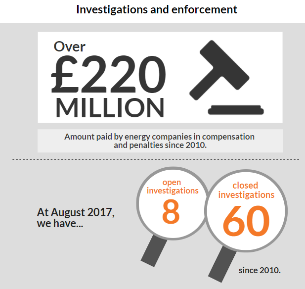 Investigations and enforcement infographic