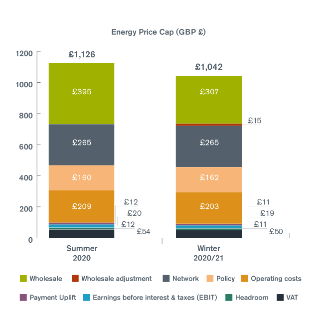 Energy price cap chart