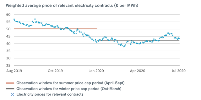 Weight average price of relevant electricity contracts