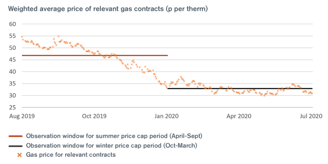 Weighted average price of relevant gas contracts